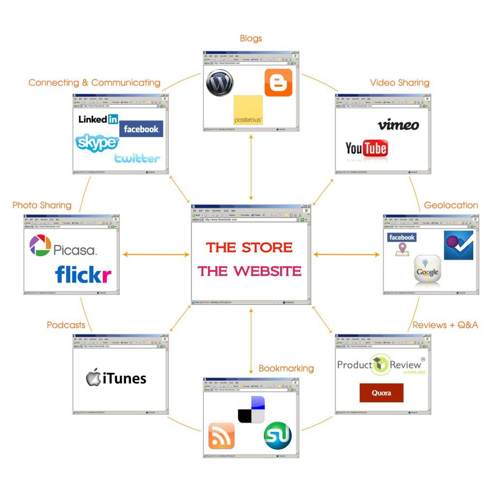 Online Blueprint, Magnolia Solutions