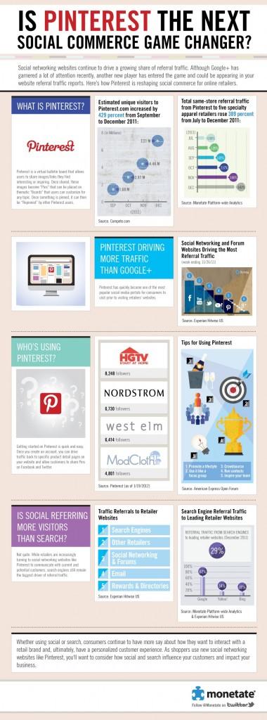 Pinterest Infographic 2012